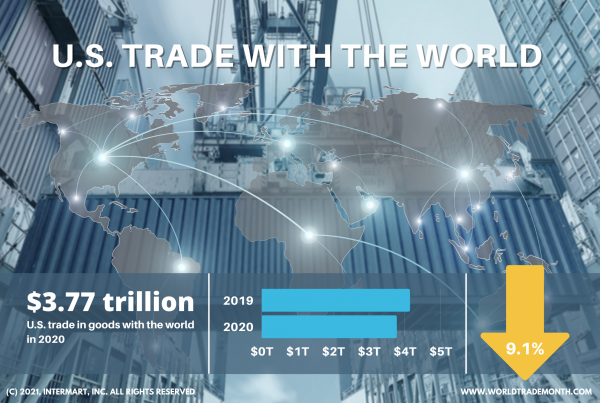 World Trade Month Fact #8
